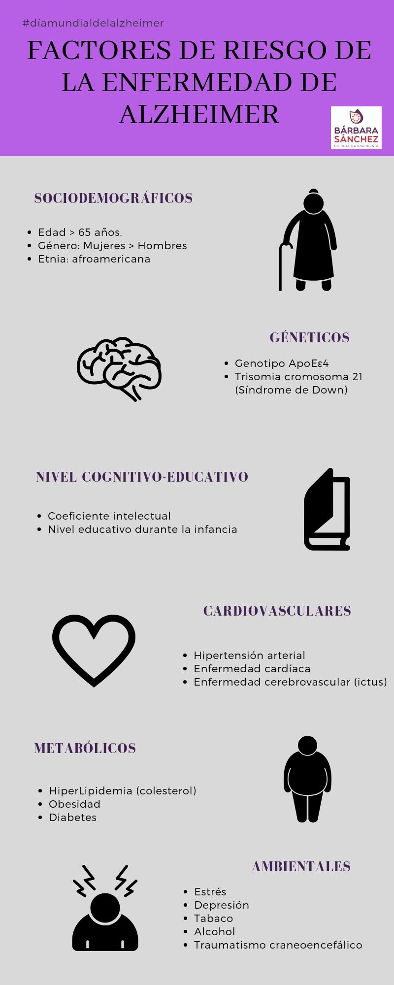 Factores de riesgo de la Enfermedad de Alzheimer